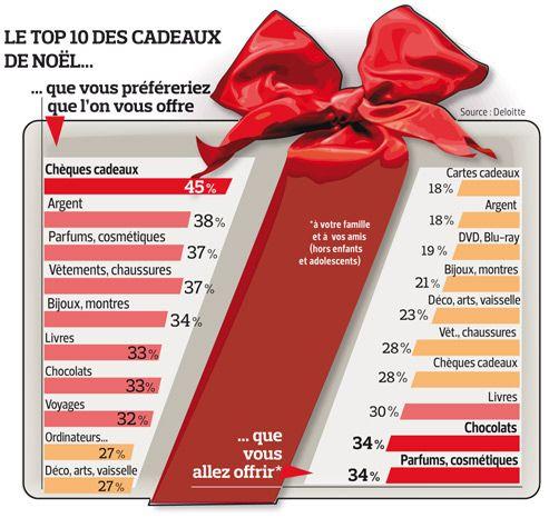 top 10 cadeaux