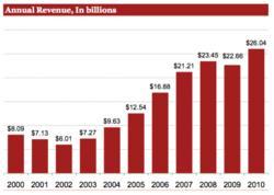 Marchés publicitaires: Quand l'internet dépasse les annonces papiers en terme de revenus