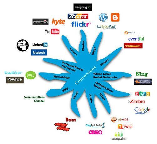 Etude NetMediaEurope: Les DSI s'intéresseraient de plus en plus aux réseaux sociaux