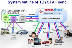 Toyota-Friend-System-Outline