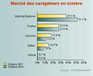 marché navigateurs