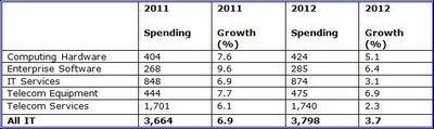 etude-janv2012-Gartner-depenses-IT