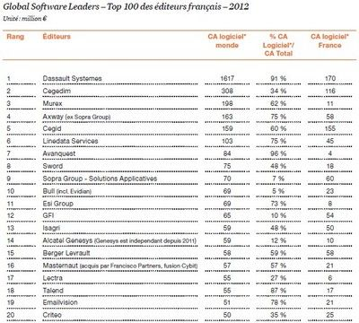 top-100-global-software-leaders-afdel-2012