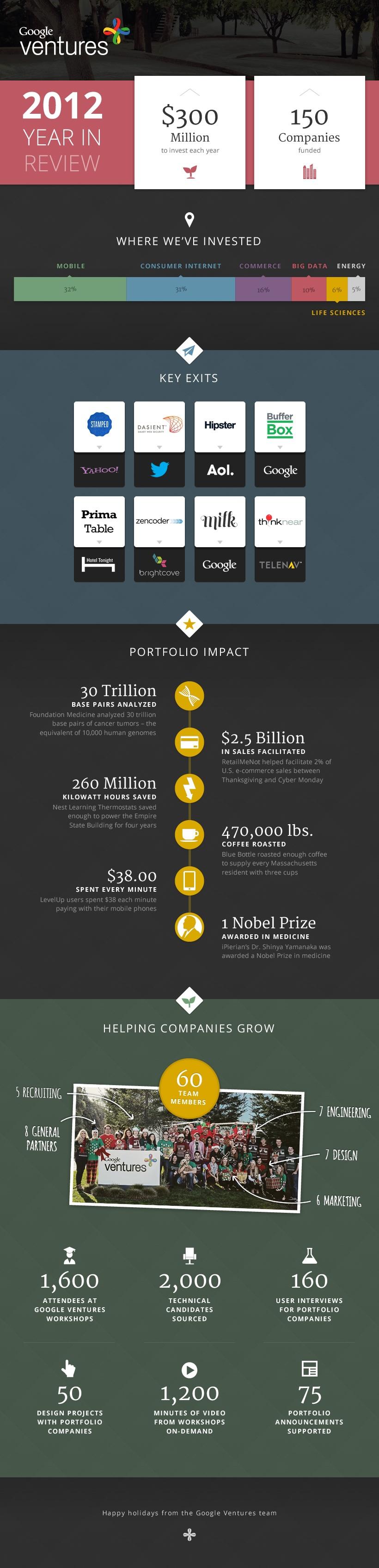 infographie google ventures