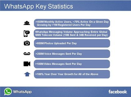 infographie whatsapp