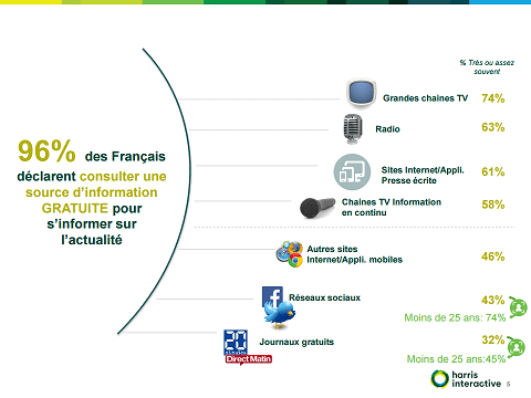 Harris Interactive publie son étude sur l'achat d'information en France