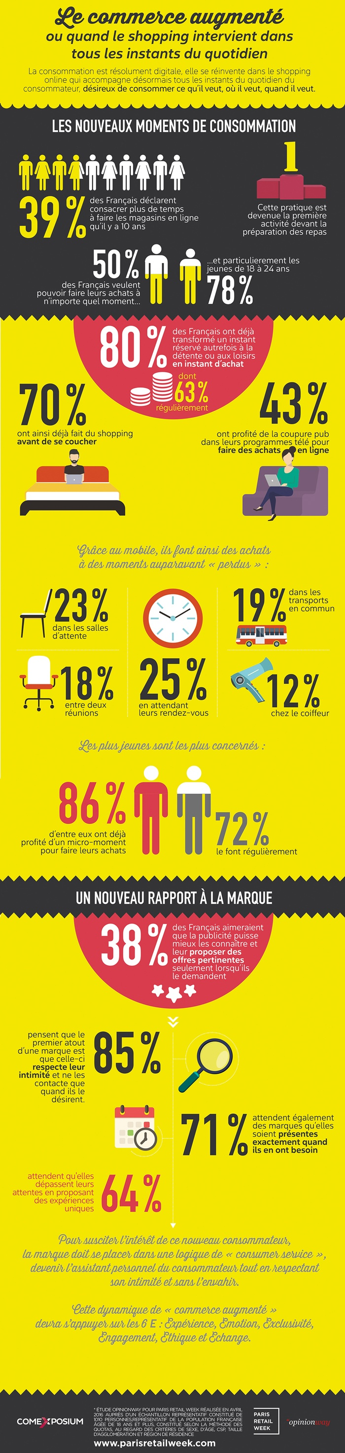 infographie tendance e-consommation