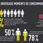 Infographie: les nouveaux temps de l'e-consommation selon Opinionway