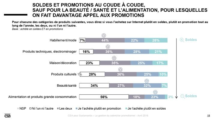 e-consommation categorie