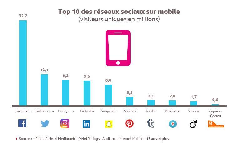 reseaux sociaux mobiles