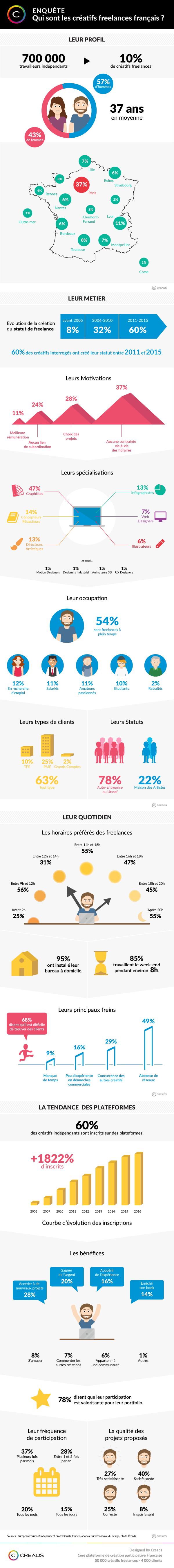 Infographie freelances