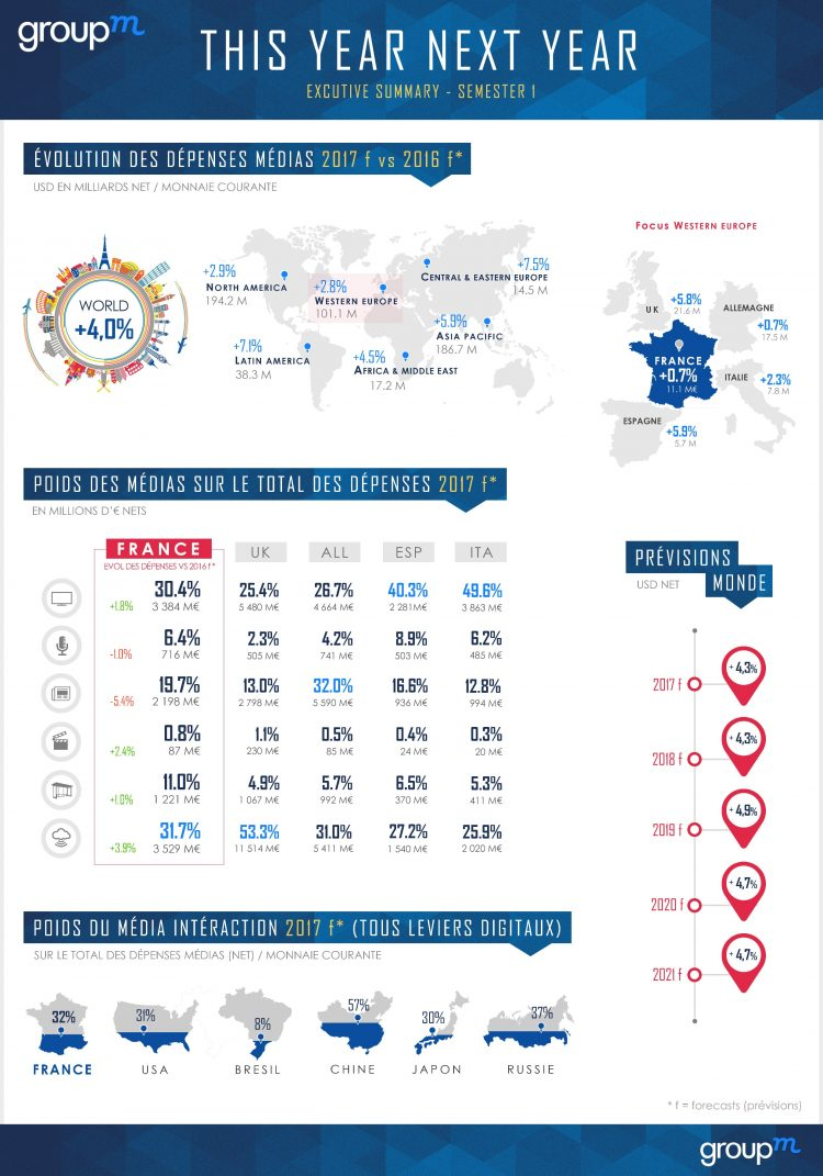 infographie depenses medias 2017