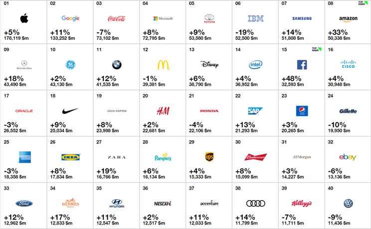 top 40 brands