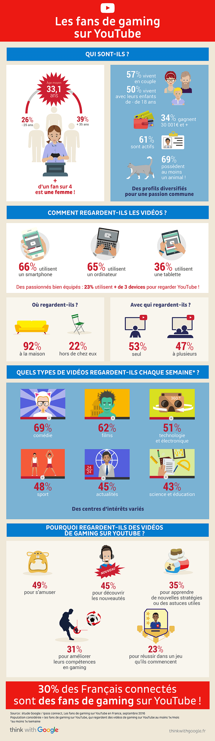 nl1467-infographie-youtube