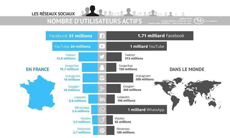 nombre-utilisateurs-reseaux-sociaux-juillet-2016