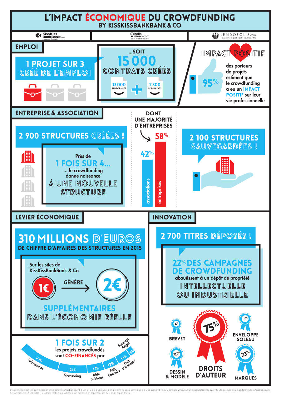 infographie crowdfunding
