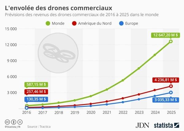 infographie livraison drone