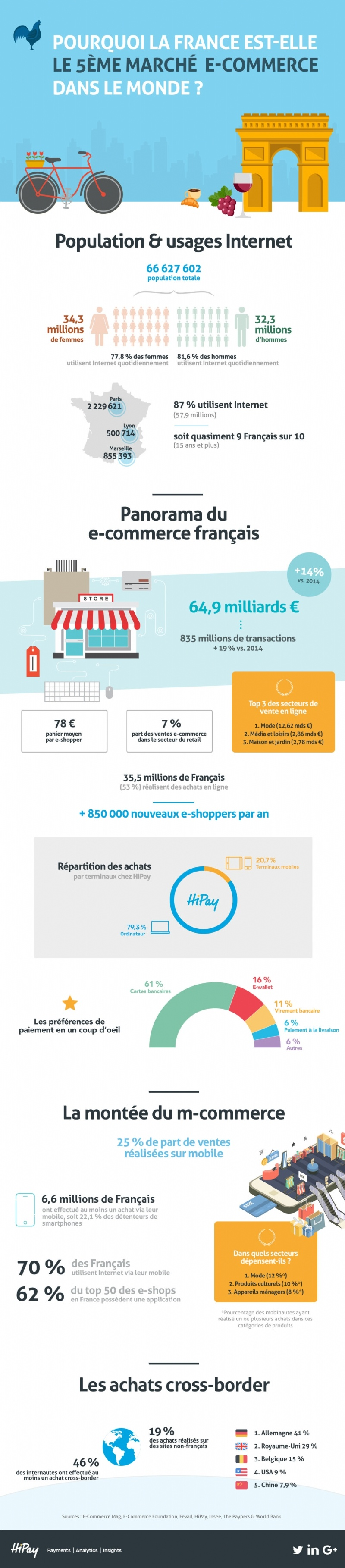 france e-commerce