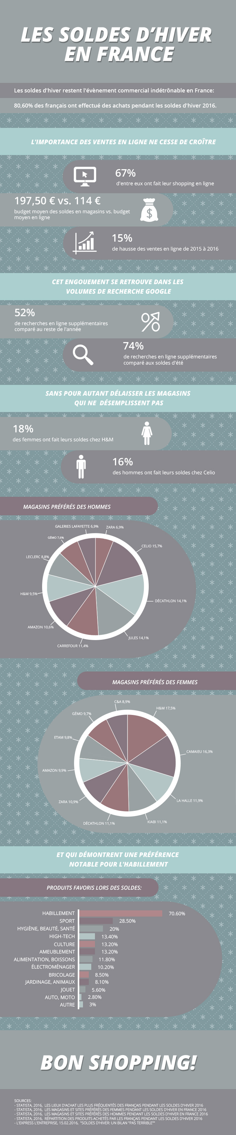 Infographie - soldes hiver