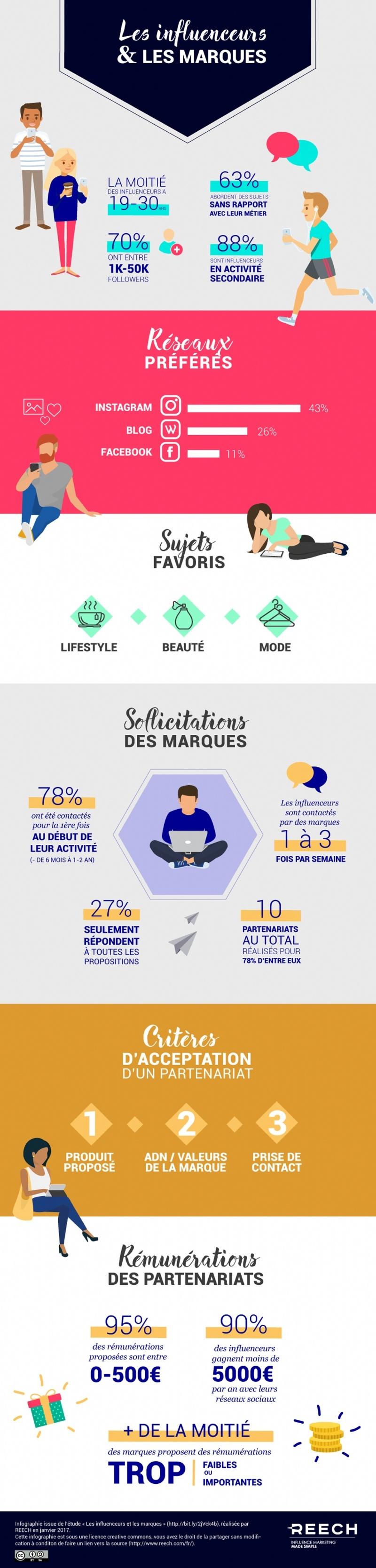 infographie reech