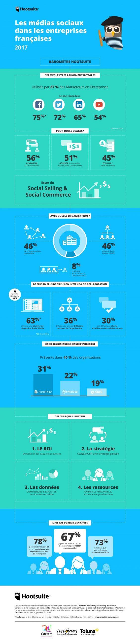 les entreprises et les medias sociaux