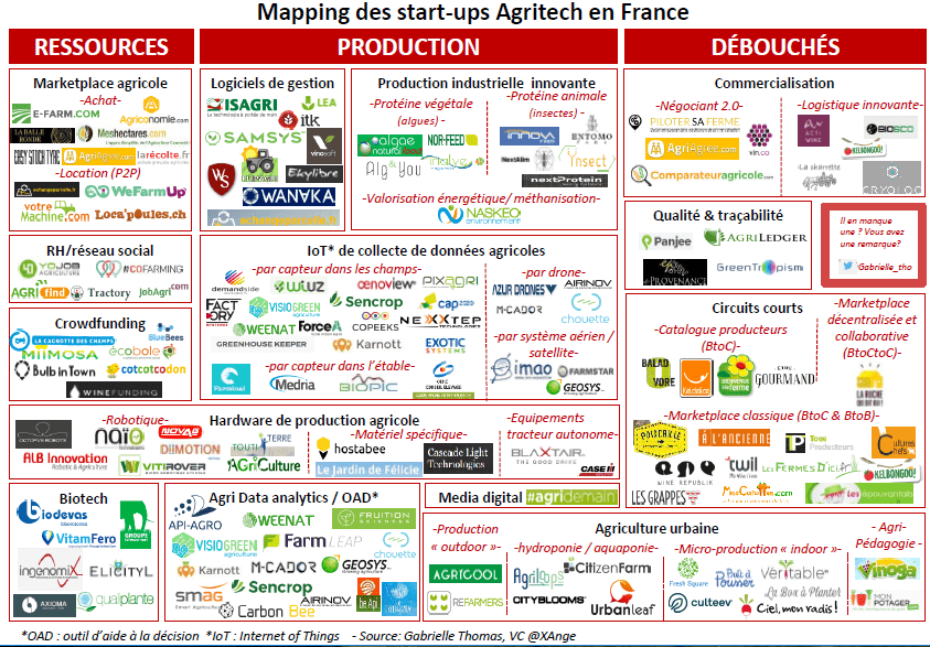 infographie mapping quels sont les principales start ups de l 39 agritech en france neoproduits. Black Bedroom Furniture Sets. Home Design Ideas