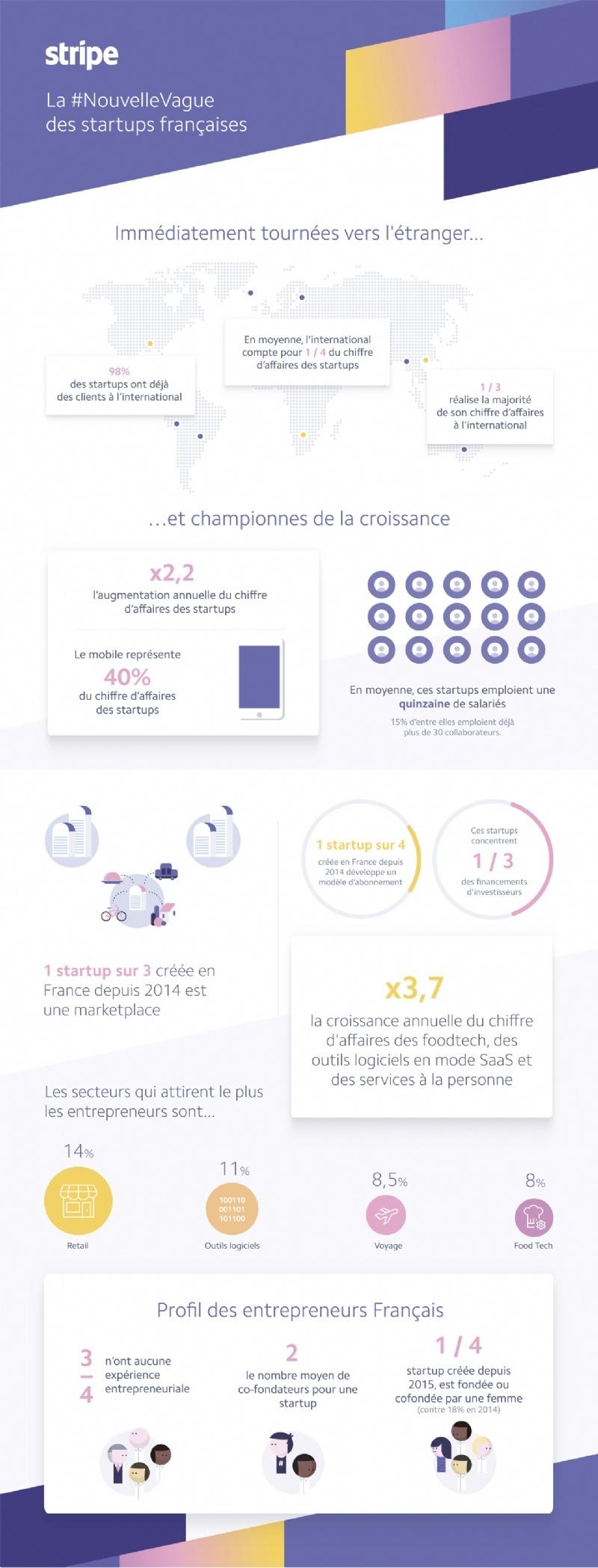 start-ont-clients-international-F