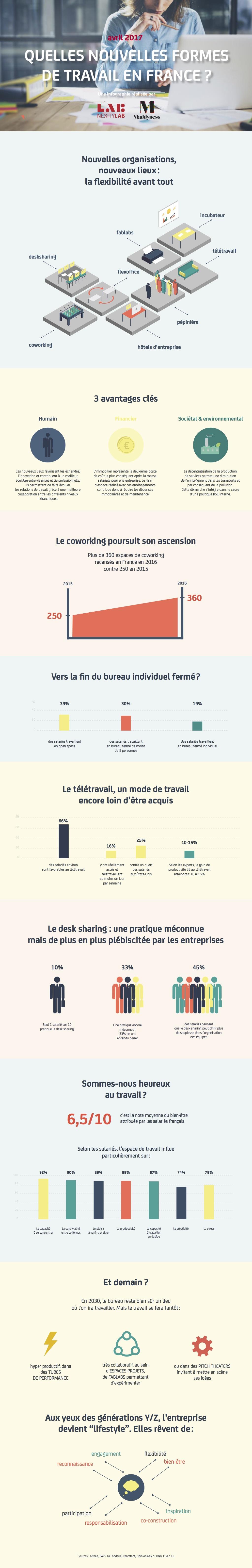 infographie_nexity_nouvelles-formes-de-travail