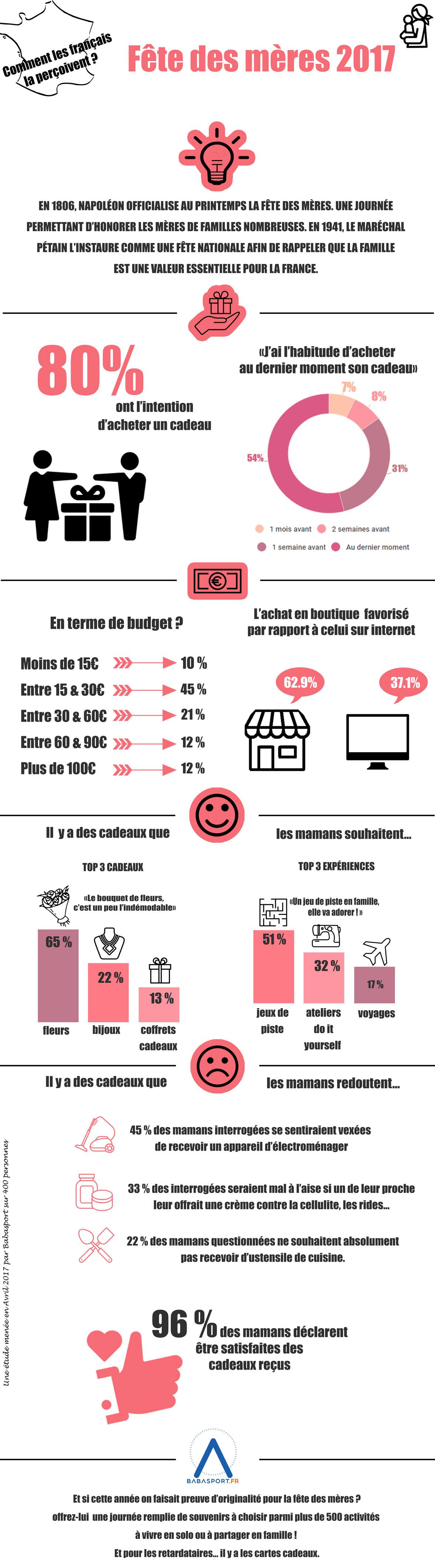Infographie-fête-des-mères-2017