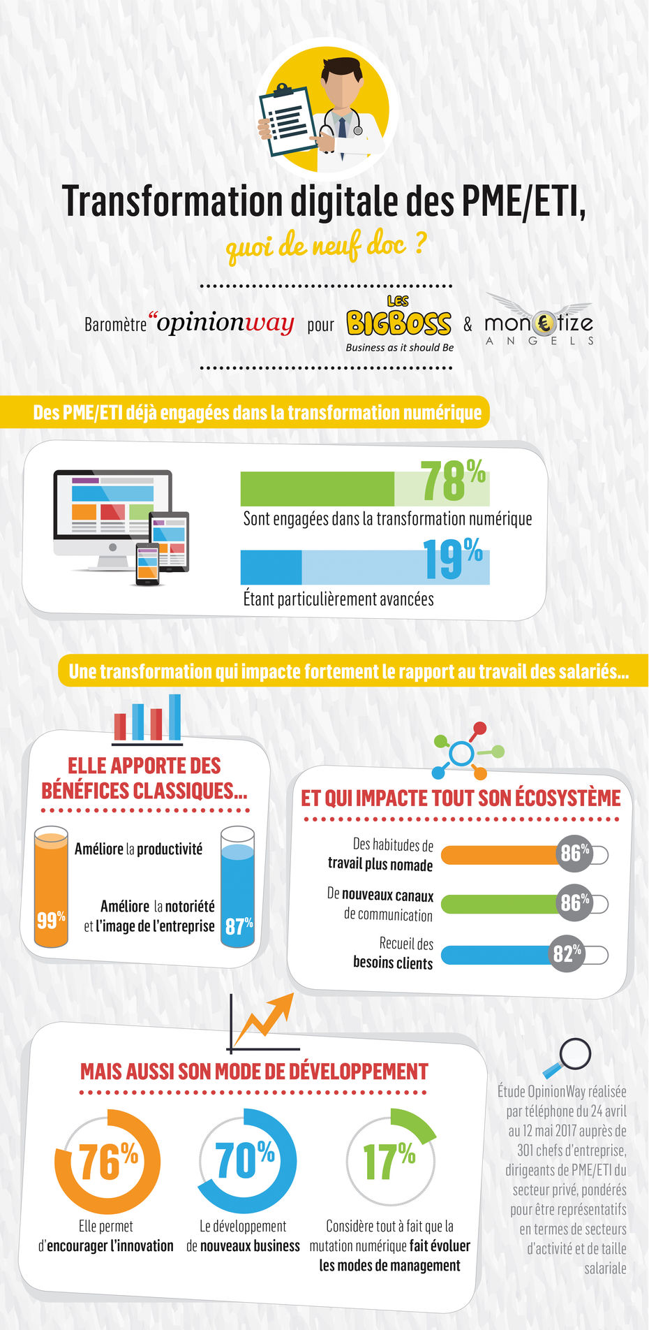infographie transformation digitale
