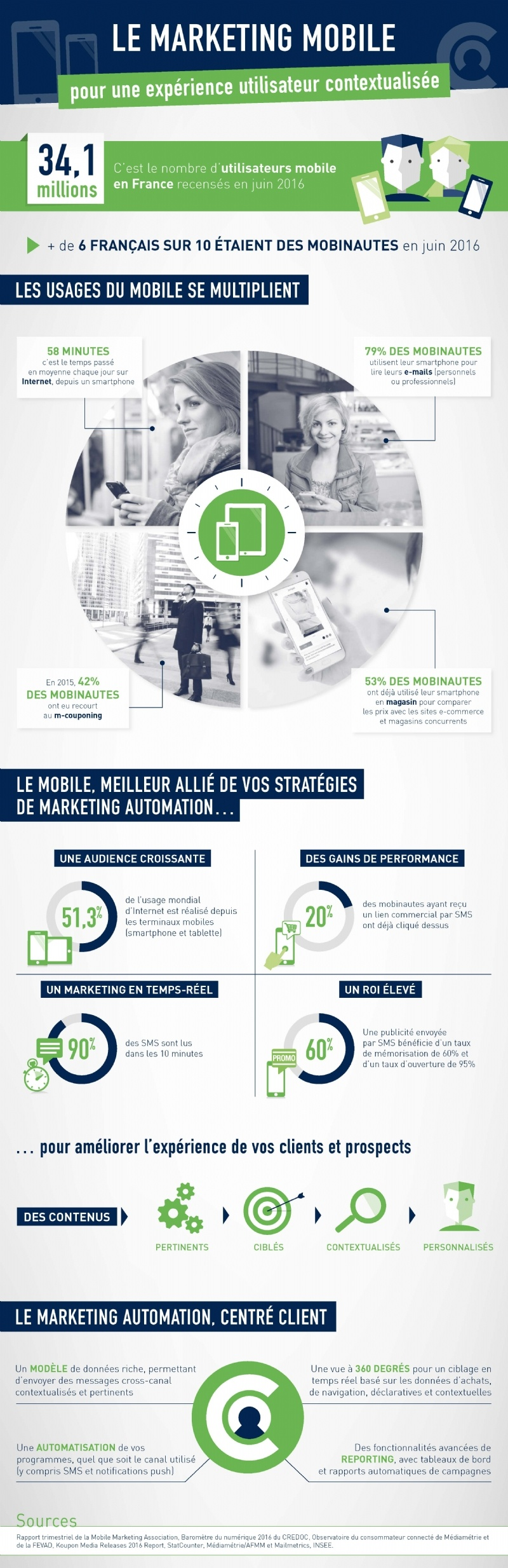 Marketing-mobile-taux-ouverture-SMS-F
