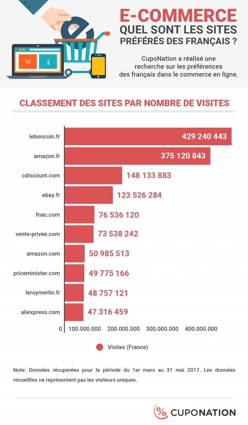 infographie sites marchands