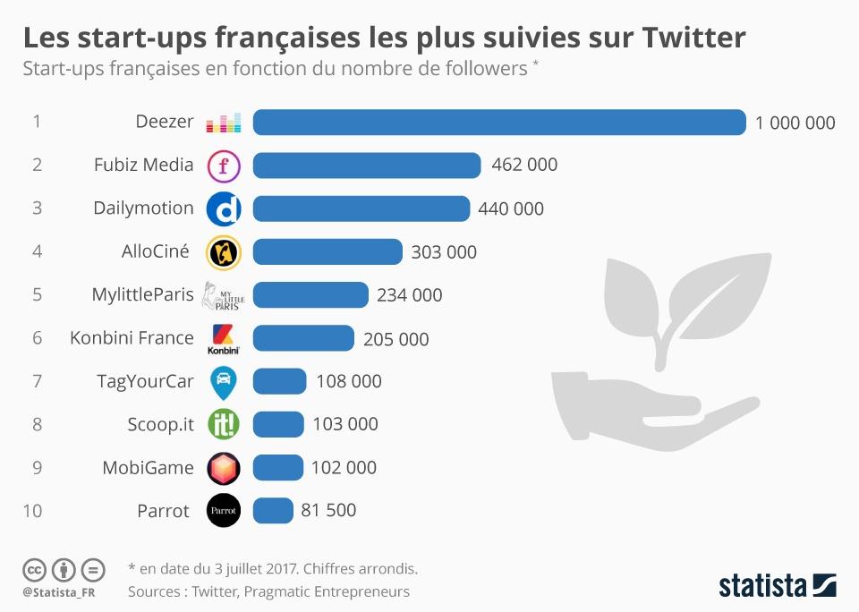 chartoftheday_10120_les_start_ups_francaises_les_plus_suivies_sur_twitter_n