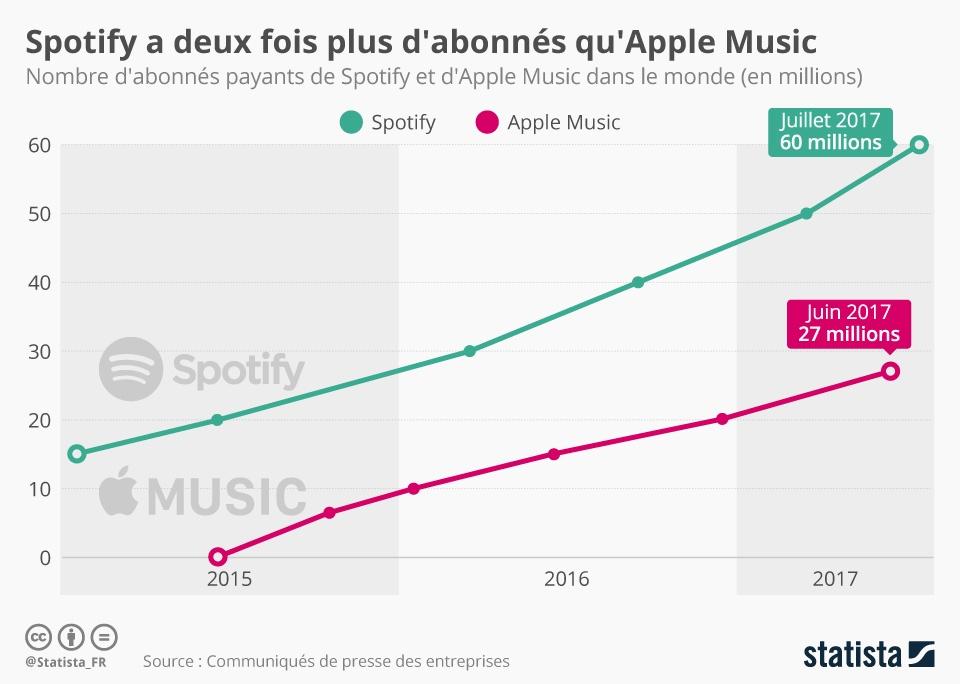chartoftheday_10499_spotify_a_deux_fois_plus_d_abonnes_qu_apple_music_n