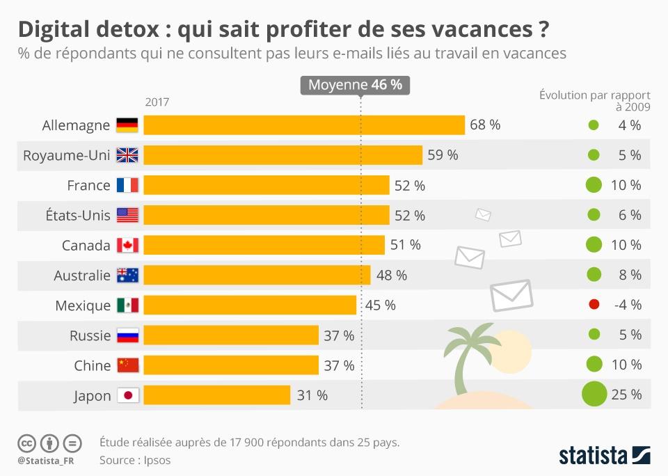 chartoftheday_10560_digital_detox_qui_sait_profiter_de_ses_vacances_n