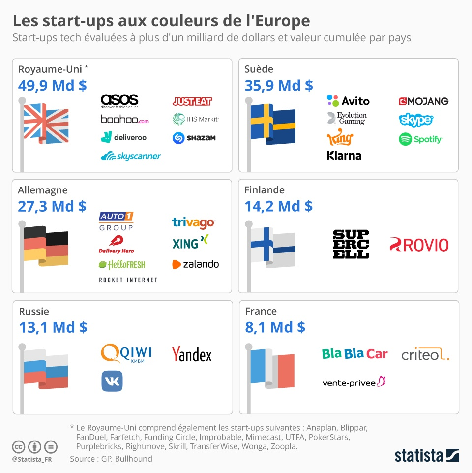 start ups europeenes