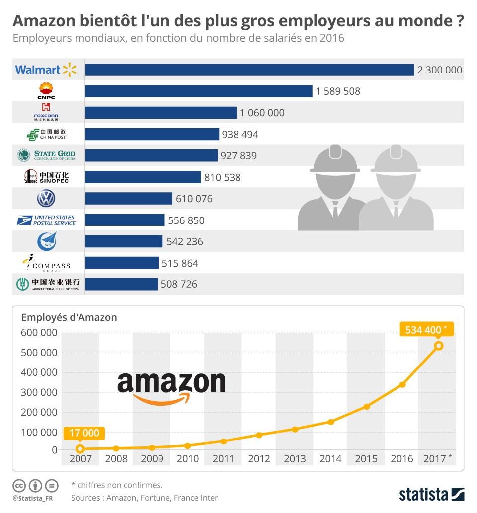 Plus gros employeurs