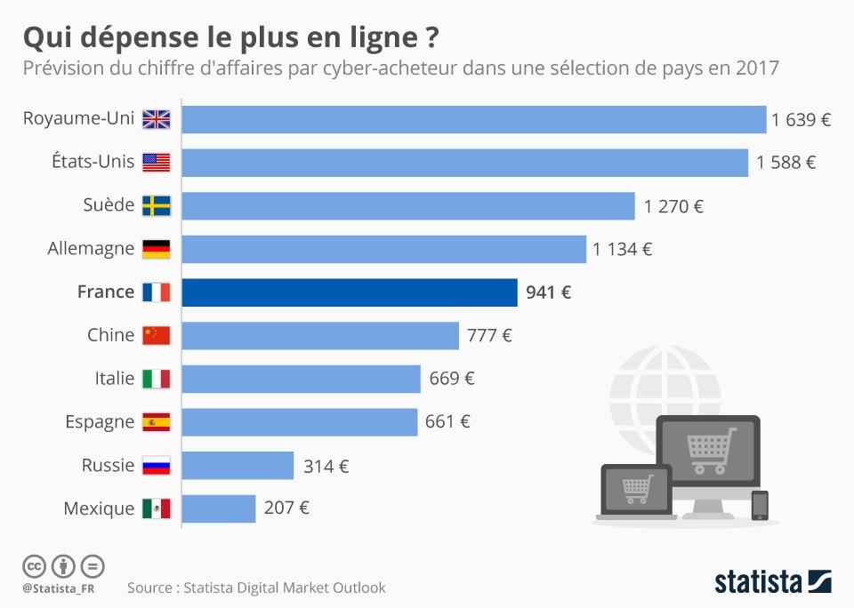 depenses en ligne pays