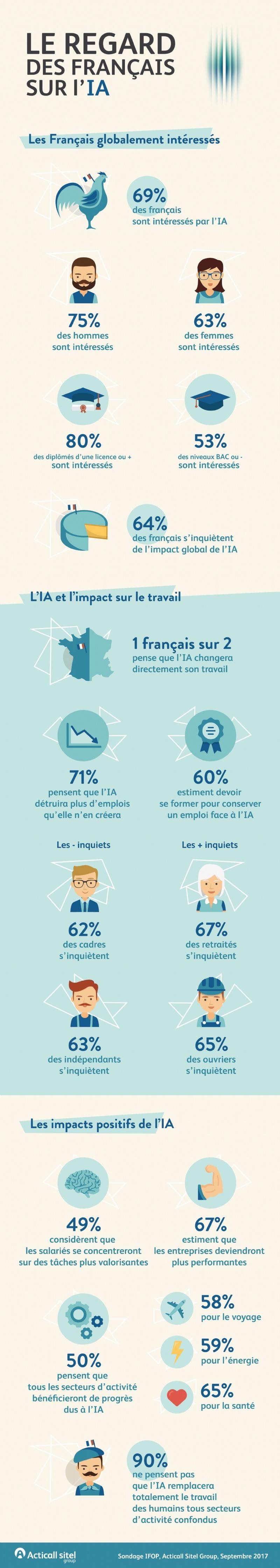 francais job infographie ia
