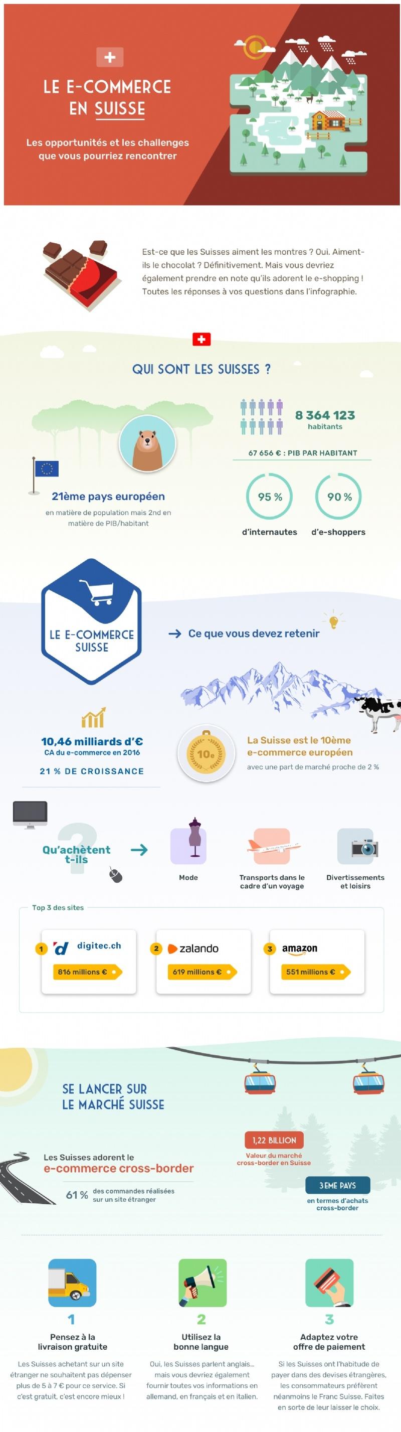 Tour-horizon-commerce-Suisse-F