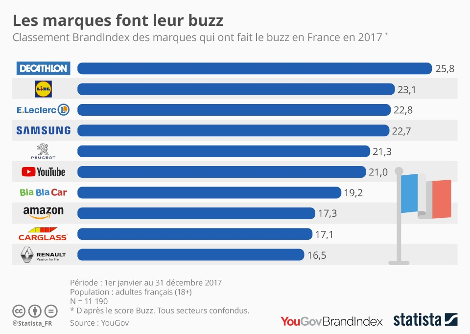 buzz marques infographie