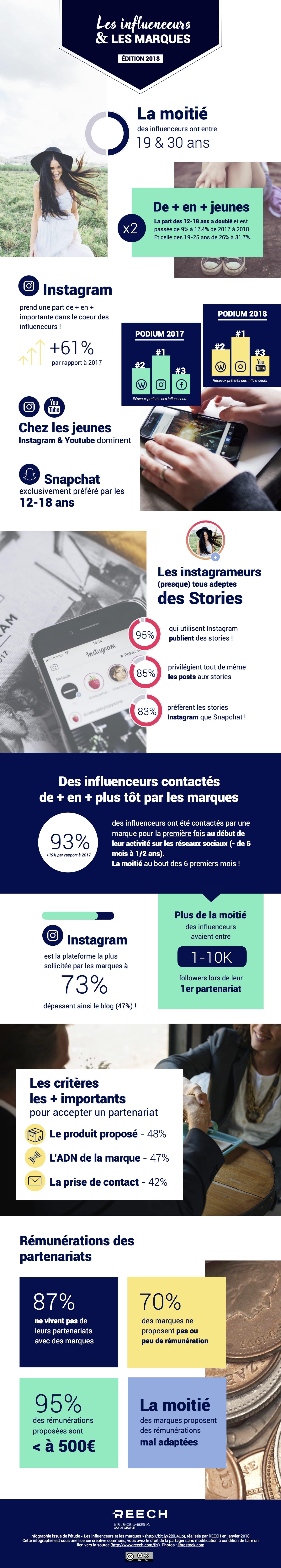 infographie-reech-2018