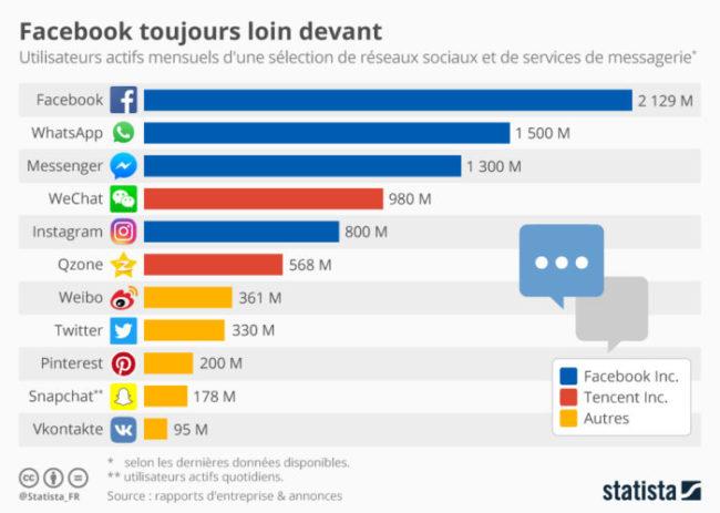 chartoftheday_11915_facebook_domine_en_maitre_sur_les_reseaux_sociaux_n