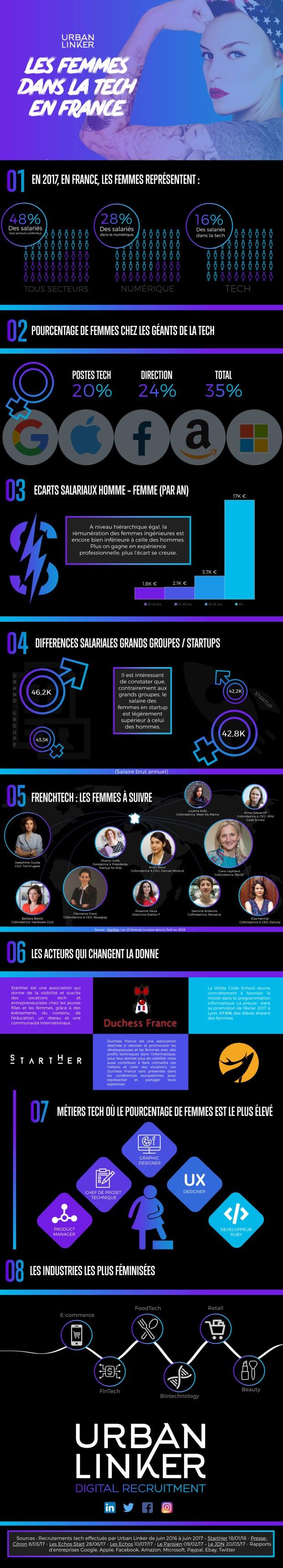 les-femmes-dans-la-tech-infographie-e1520424323334