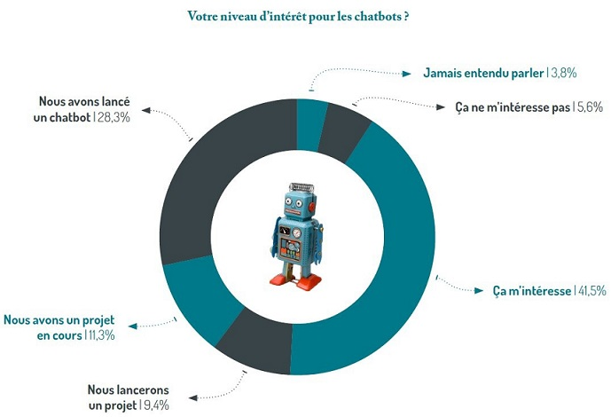 chatbot infographie