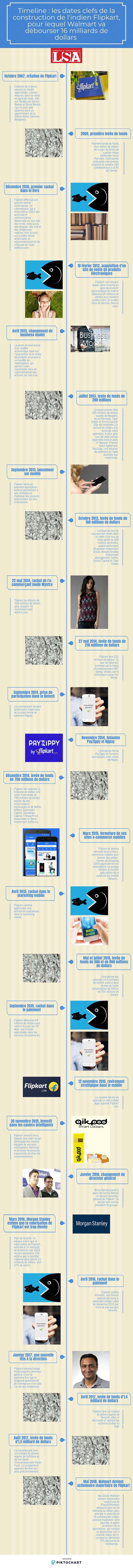 infographie flipkart