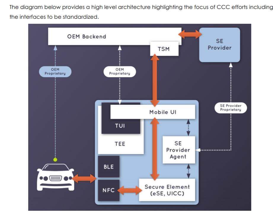 ccc-digitalkey