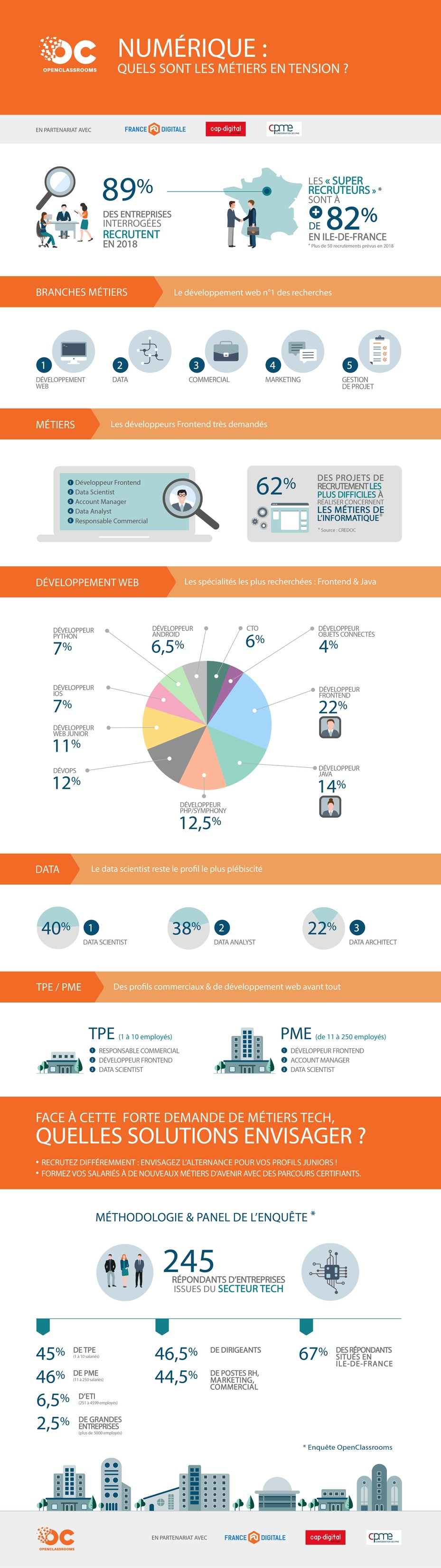 infographie talents penurie