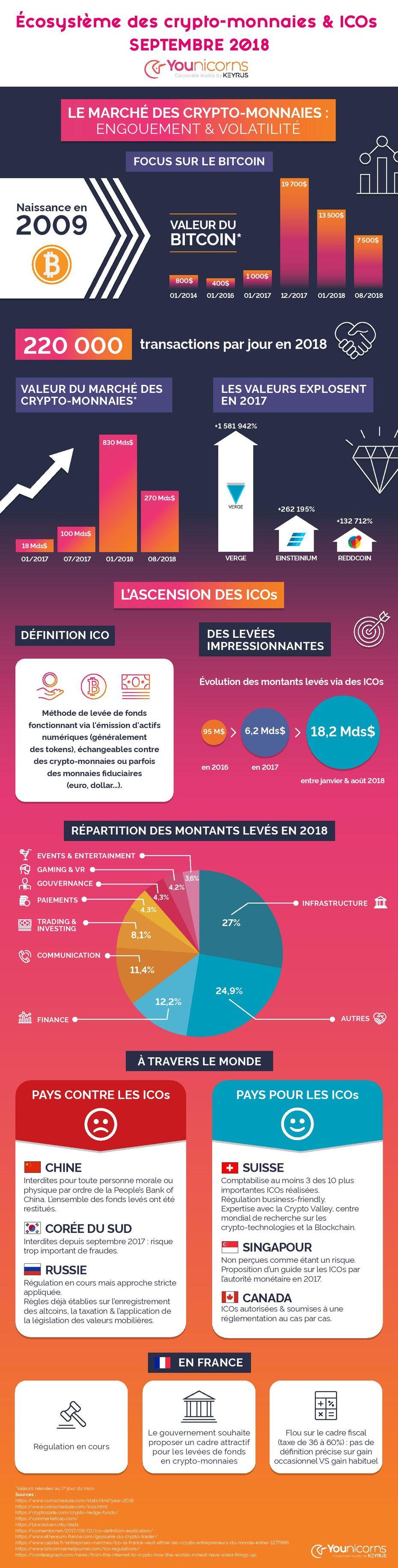 Infographie cryptomonnaies