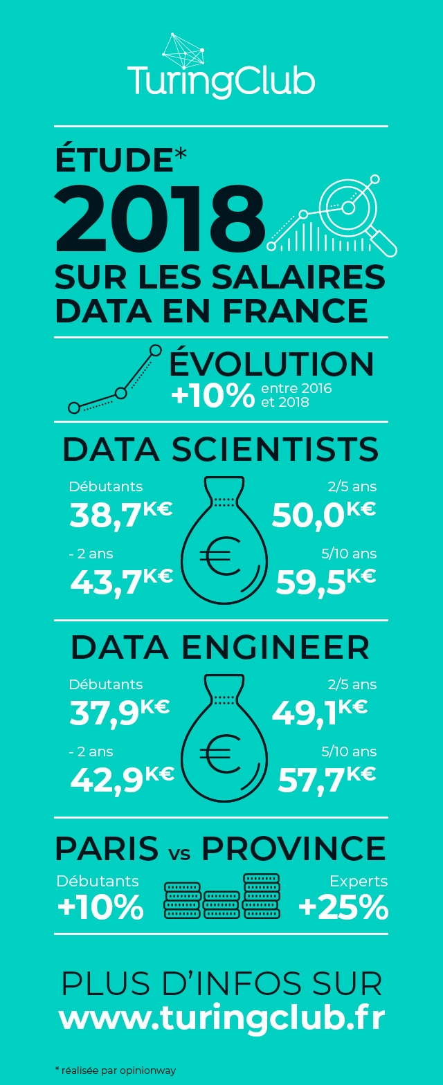 infographie salaires experts datas